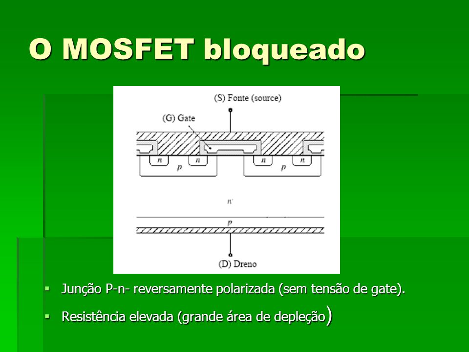 O MOSFET bloqueado Junção P-n- reversamente polarizada (sem tensão de gate). Junção P-n- reversamente polarizada (sem tensão de gate). Resistência ele