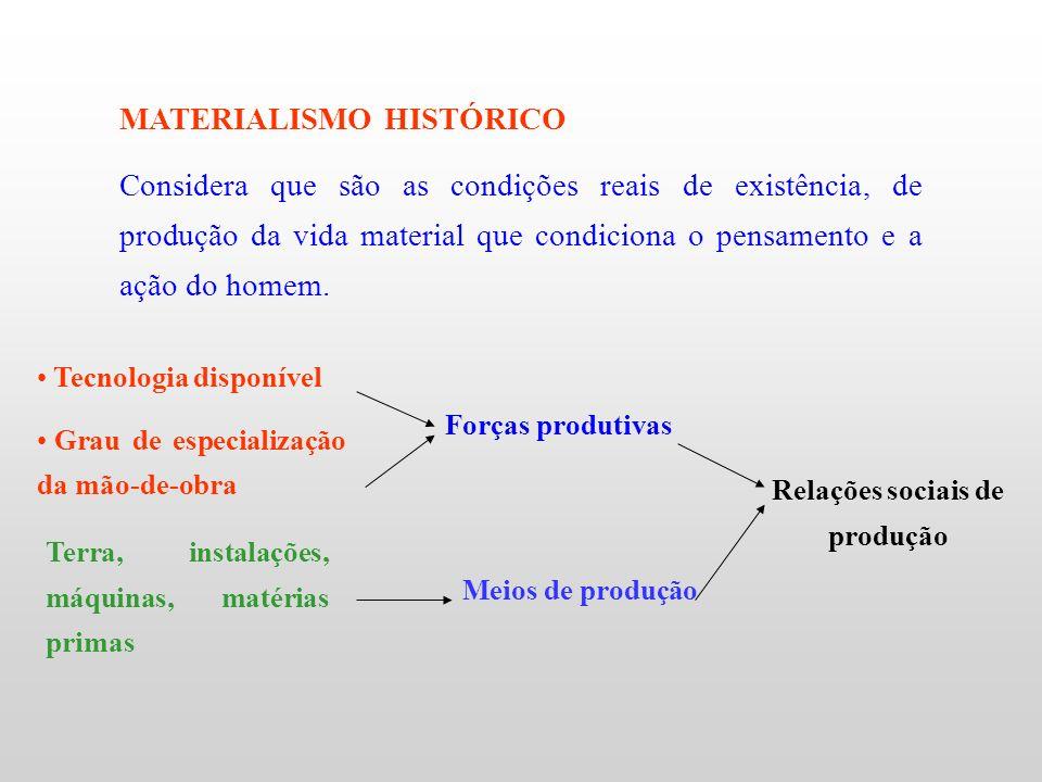 MATERIALISMO HISTÓRICO Tecnologia disponível Grau de especialização da mão-de-obra Terra, instalações, máquinas, matérias primas Forças produtivas Mei