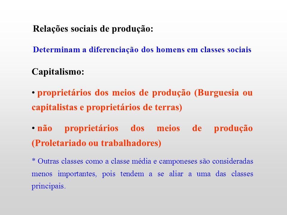 Relações sociais de produção: Determinam a diferenciação dos homens em classes sociais Capitalismo: proprietários dos meios de produção (Burguesia ou