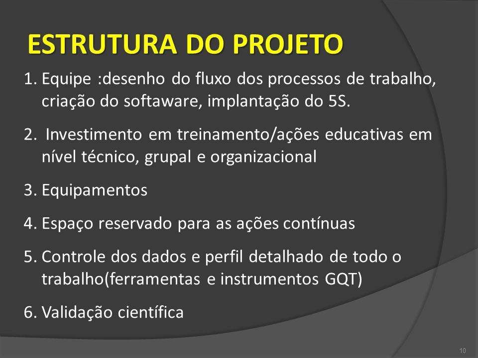 ESTRUTURA DO PROJETO 10 1.Equipe :desenho do fluxo dos processos de trabalho, criação do softaware, implantação do 5S. 2. Investimento em treinamento/