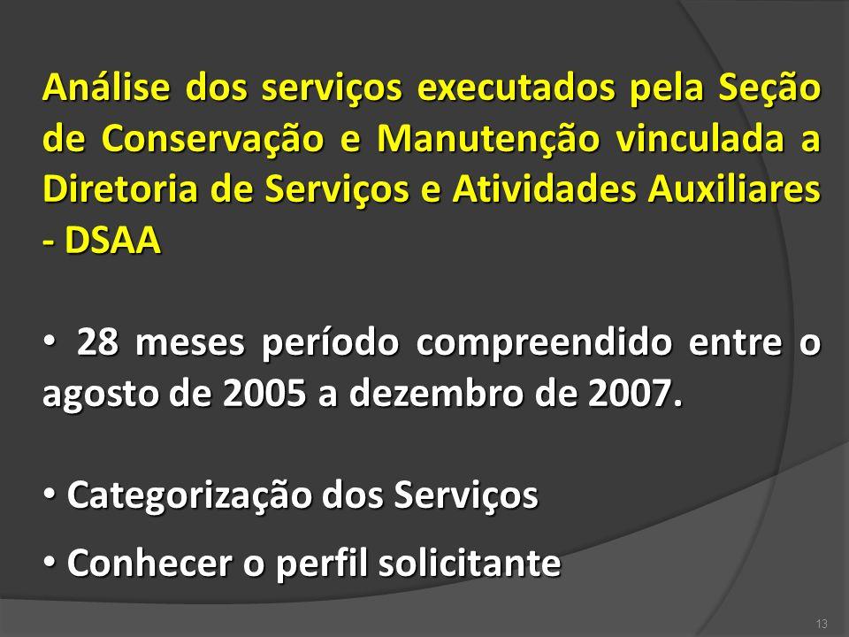 Análise dos serviços executados pela Seção de Conservação e Manutenção vinculada a Diretoria de Serviços e Atividades Auxiliares - DSAA 28 meses perío