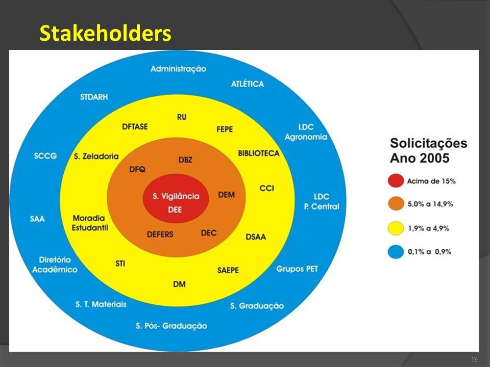 Stakeholders 19