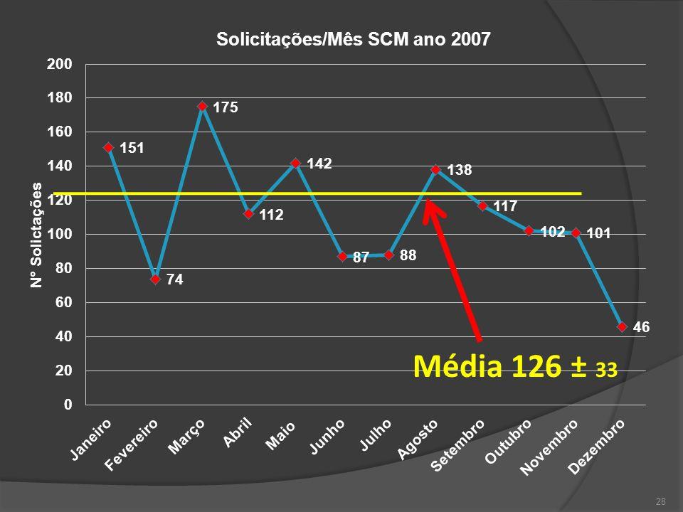 Média 126 ± 33 28