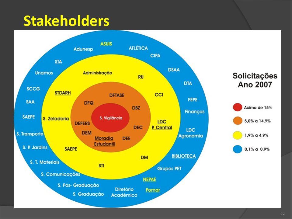 Stakeholders 29