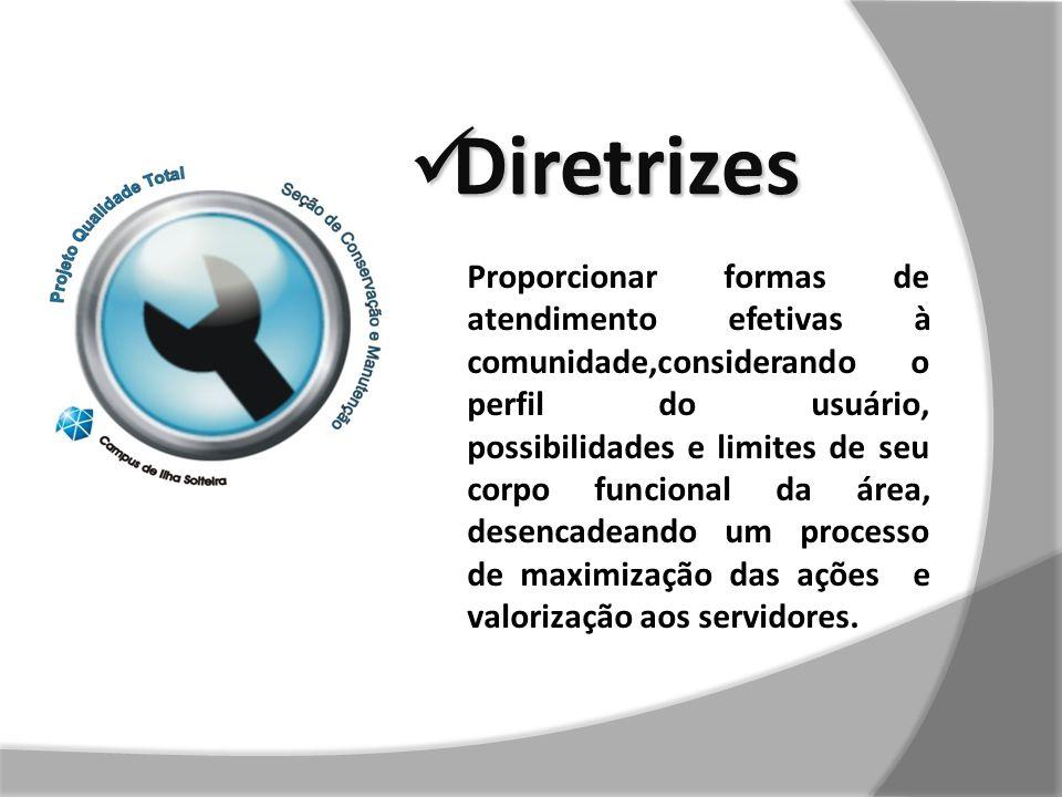 Diretrizes Diretrizes Proporcionar formas de atendimento efetivas à comunidade,considerando o perfil do usuário, possibilidades e limites de seu corpo