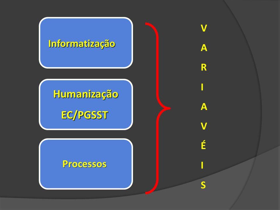 Informatização Humanização EC/PGSST EC/PGSST Processos VARIAVÉISVARIAVÉIS
