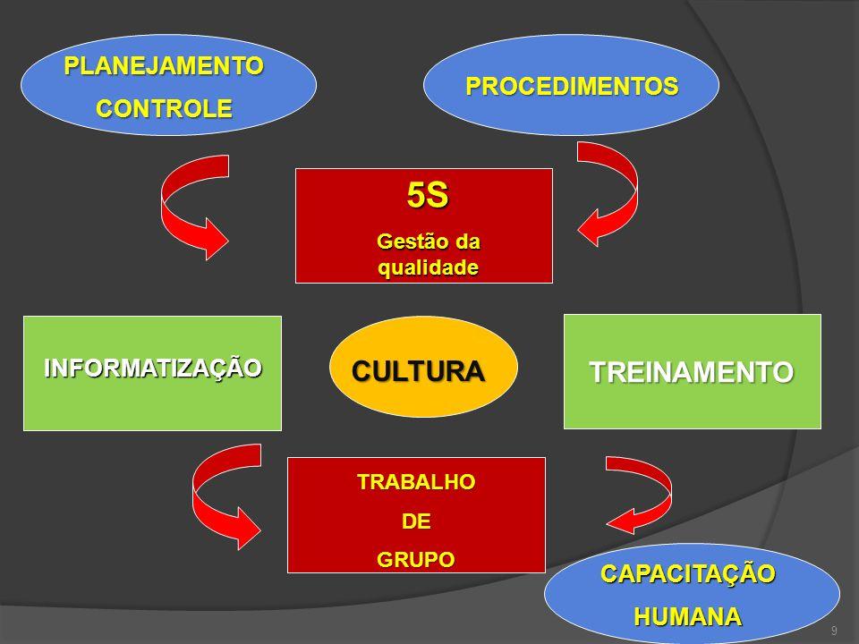 9 INFORMATIZAÇÃO 5S Gestão da qualidade TREINAMENTO TRABALHODEGRUPO CULTURA CAPACITAÇÃOHUMANA PROCEDIMENTOS PLANEJAMENTOCONTROLE