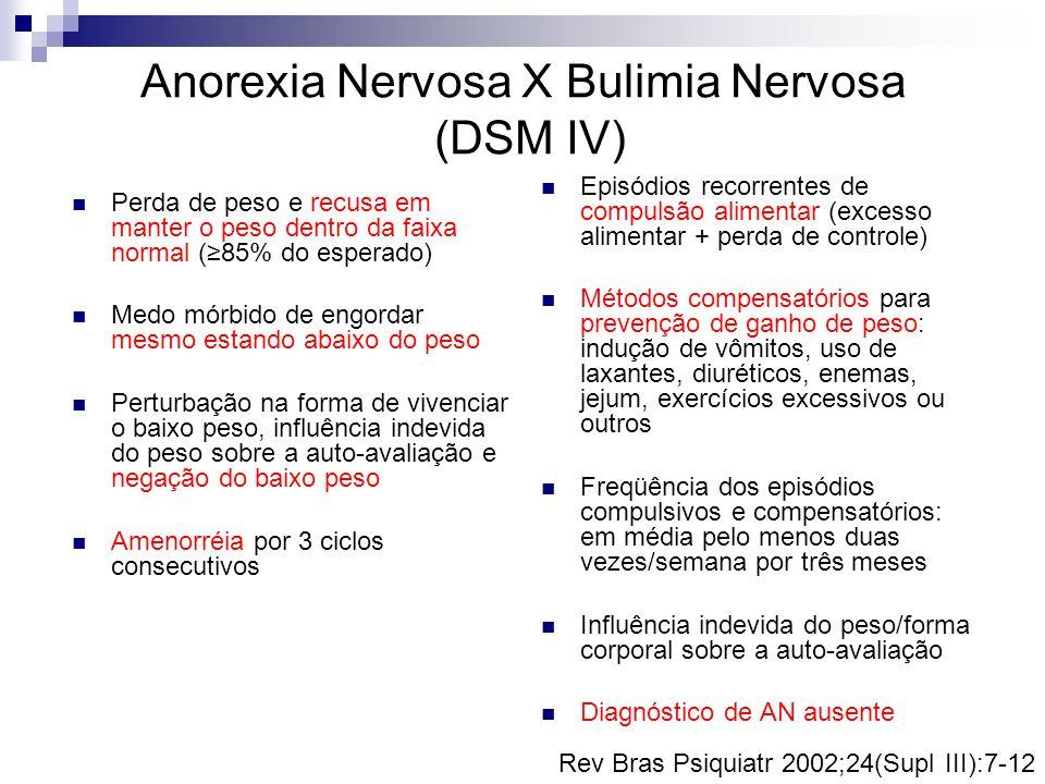 Anorexia Nervosa X Bulimia Nervosa (DSM IV) Perda de peso e recusa em manter o peso dentro da faixa normal (85% do esperado) Medo mórbido de engordar