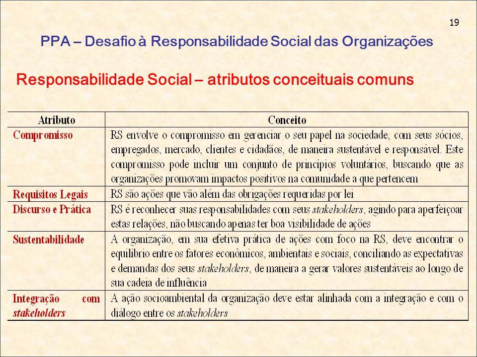 19 PPA – Desafio à Responsabilidade Social das Organizações Responsabilidade Social – atributos conceituais comuns