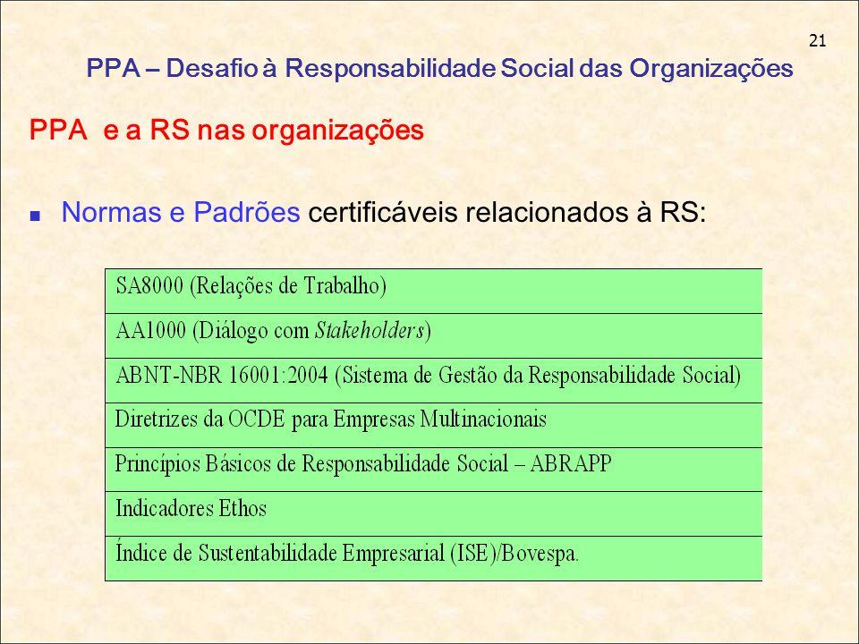 21 PPA – Desafio à Responsabilidade Social das Organizações PPA e a RS nas organizações Normas e Padrões certificáveis relacionados à RS: