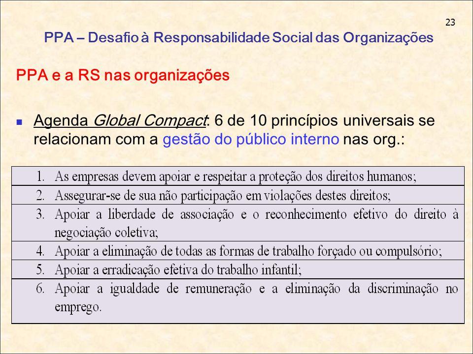 23 PPA – Desafio à Responsabilidade Social das Organizações PPA e a RS nas organizações Agenda Global Compact: 6 de 10 princípios universais se relaci