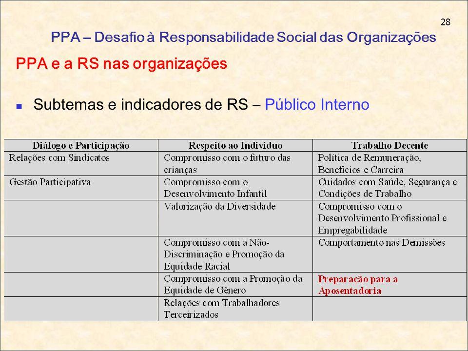 28 PPA – Desafio à Responsabilidade Social das Organizações PPA e a RS nas organizações Subtemas e indicadores de RS – Público Interno