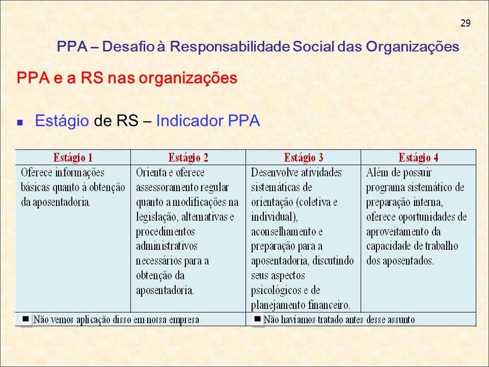 29 PPA – Desafio à Responsabilidade Social das Organizações PPA e a RS nas organizações Estágio de RS – Indicador PPA