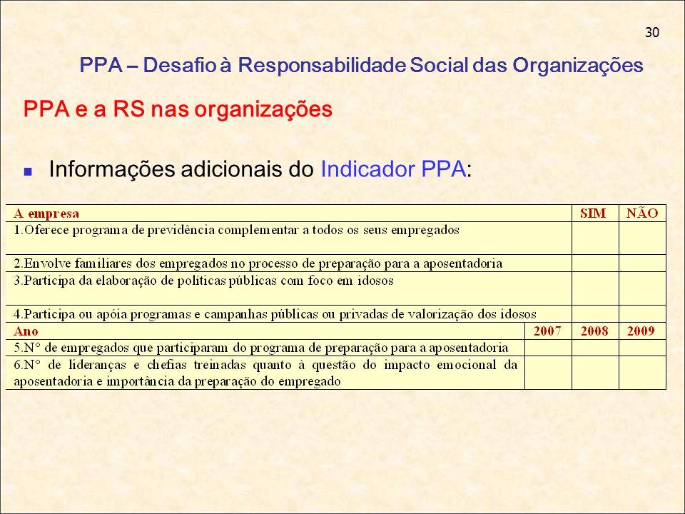 30 PPA – Desafio à Responsabilidade Social das Organizações PPA e a RS nas organizações Informações adicionais do Indicador PPA: