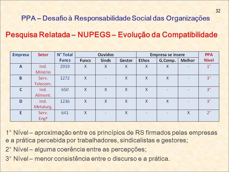 32 PPA – Desafio à Responsabilidade Social das Organizações Pesquisa Relatada – NUPEGS – Evolução da Compatibilidade 1° Nível – aproximação entre os p