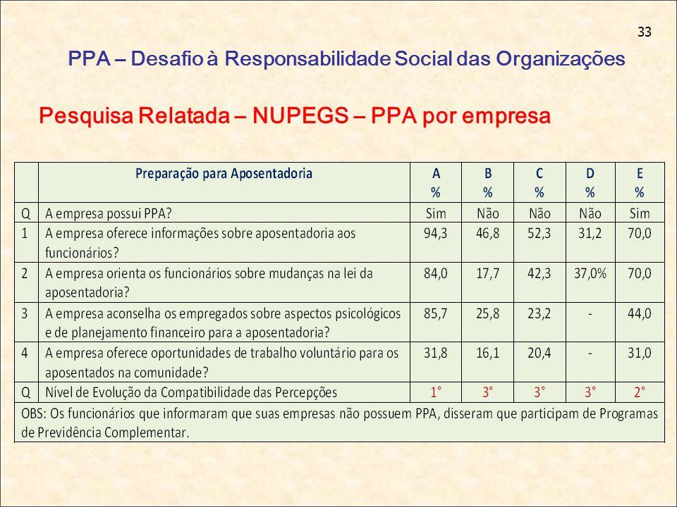 33 PPA – Desafio à Responsabilidade Social das Organizações Pesquisa Relatada – NUPEGS – PPA por empresa