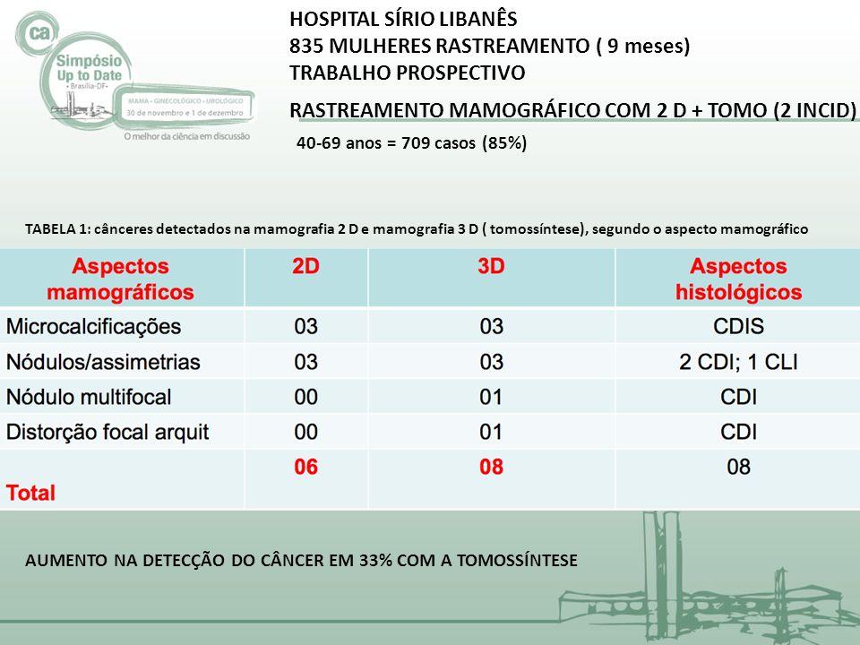 HOSPITAL SÍRIO LIBANÊS 835 MULHERES RASTREAMENTO ( 9 meses) TRABALHO PROSPECTIVO RASTREAMENTO MAMOGRÁFICO COM 2 D + TOMO (2 INCID) 40-69 anos = 709 ca