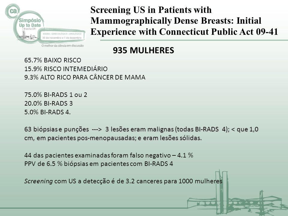 Screening US in Patients with Mammographically Dense Breasts: Initial Experience with Connecticut Public Act 09-41 935 MULHERES 65.7% BAIXO RISCO 15.9
