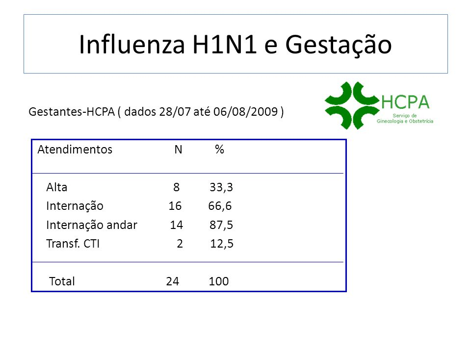 Influenza H1N1 e Gestação Gestantes-HCPA ( dados 28/07 até 06/08/2009 ) Atendimentos N % Alta 8 33,3 Internação 16 66,6 Internação andar 14 87,5 Trans