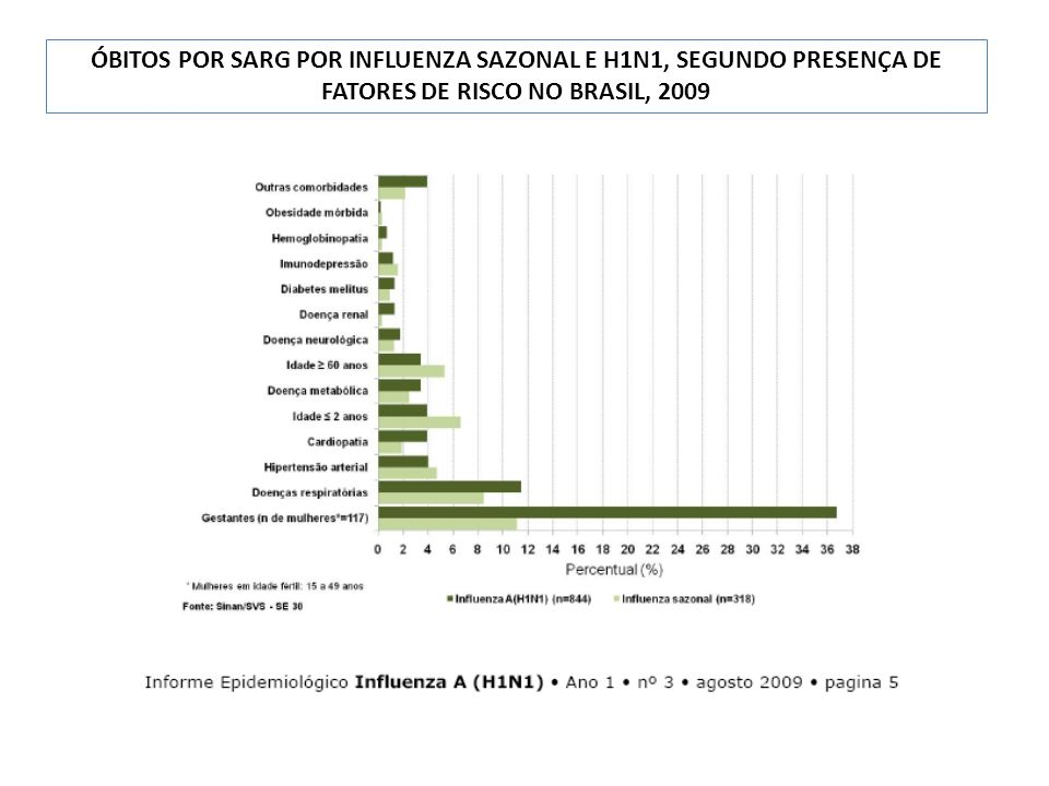 ÓBITOS POR SARG PELA NOVA INFLUENZA, SEGUNDO PRESENÇA DE FATORES DE RISCO NO BRASIL, 2009