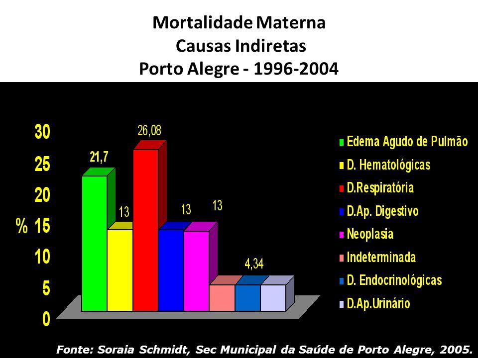 Mortalidade Materna Causas Indiretas Porto Alegre - 1996-2004 Fonte: Soraia Schmidt, Sec Municipal da Saúde de Porto Alegre, 2005.