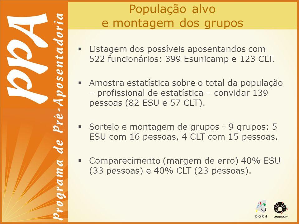 População alvo e montagem dos grupos Listagem dos possíveis aposentandos com 522 funcionários: 399 Esunicamp e 123 CLT. Amostra estatística sobre o to