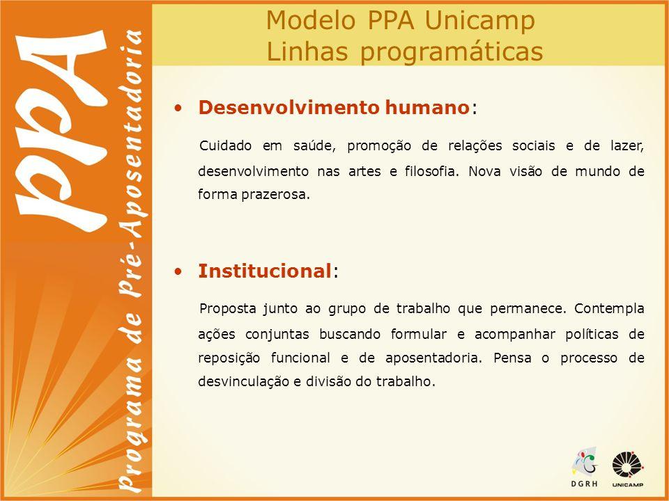 Modelo PPA Unicamp Linhas programáticas Desenvolvimento humano: Cuidado em saúde, promoção de relações sociais e de lazer, desenvolvimento nas artes e