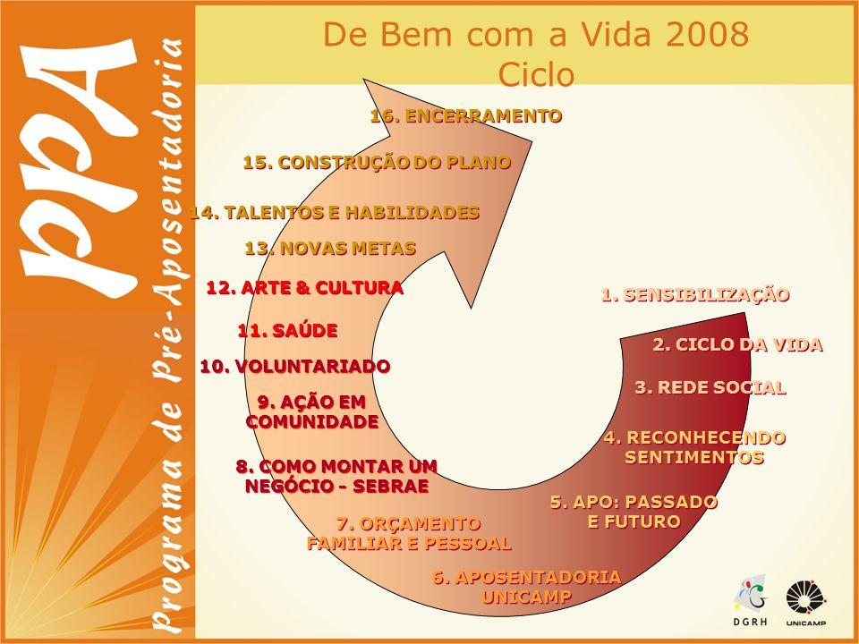 6. APOSENTADORIA UNICAMP 15. CONSTRUÇÃO DO PLANO 12. ARTE & CULTURA 4. RECONHECENDO SENTIMENTOS 4. RECONHECENDO SENTIMENTOS 9. AÇÃO EM COMUNIDADE 3. R