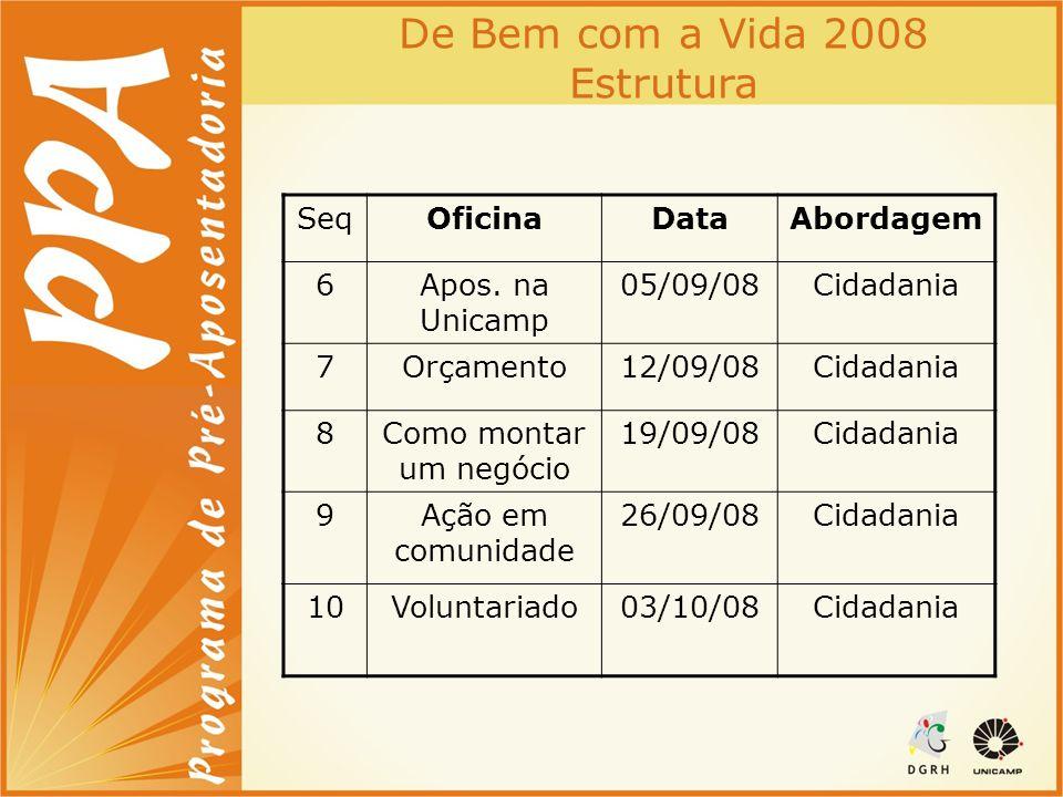 De Bem com a Vida 2008 Estrutura SeqOficinaDataAbordagem 6Apos. na Unicamp 05/09/08Cidadania 7Orçamento12/09/08Cidadania 8Como montar um negócio 19/09