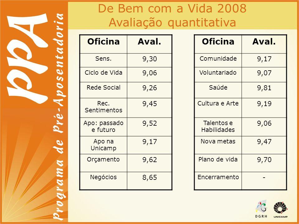 De Bem com a Vida 2008 Avaliação quantitativa OficinaAval. Sens. 9,30 Ciclo de Vida 9,06 Rede Social 9,26 Rec. Sentimentos 9,45 Apo: passado e futuro
