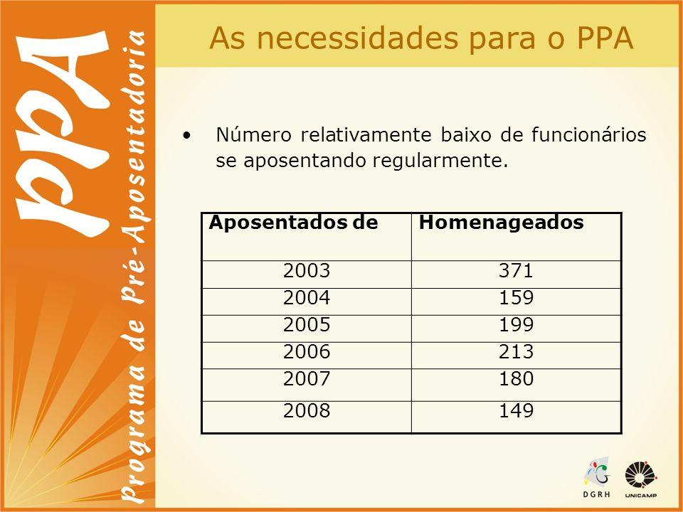 As necessidades para o PPA Número relativamente baixo de funcionários se aposentando regularmente. Aposentados deHomenageados 2003371 2004159 2005199
