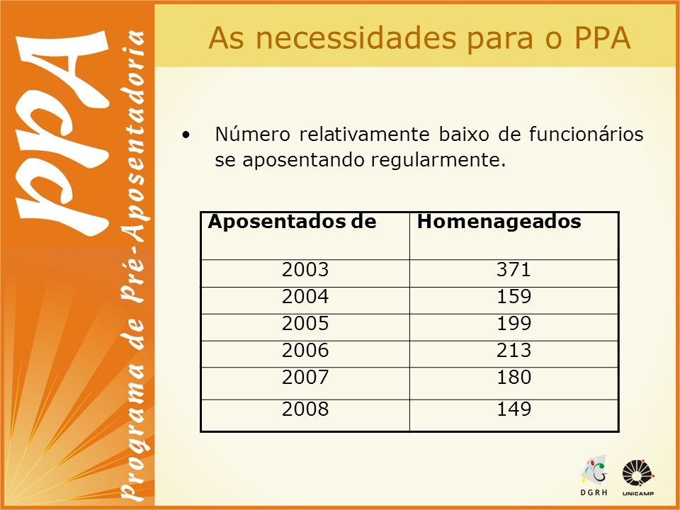 PPA Unicamp - 2008