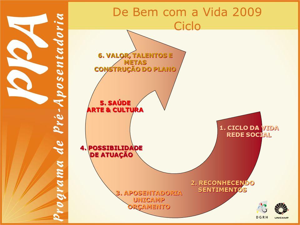 De Bem com a Vida 2009 Ciclo 3. APOSENTADORIA UNICAMP ORÇAMENTO 3. APOSENTADORIA UNICAMP ORÇAMENTO 6. VALOR, TALENTOS E METAS CONSTRUÇÃO DO PLANO 6. V