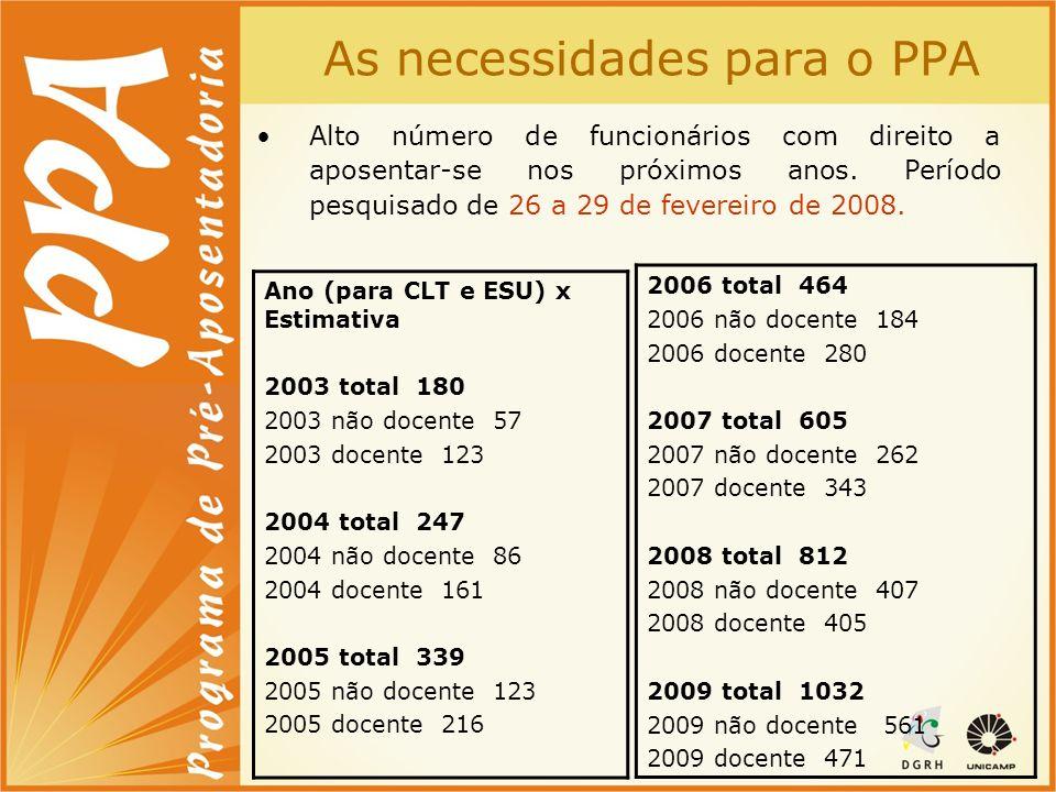 As necessidades para o PPA É responsabilidade da Unicamp.