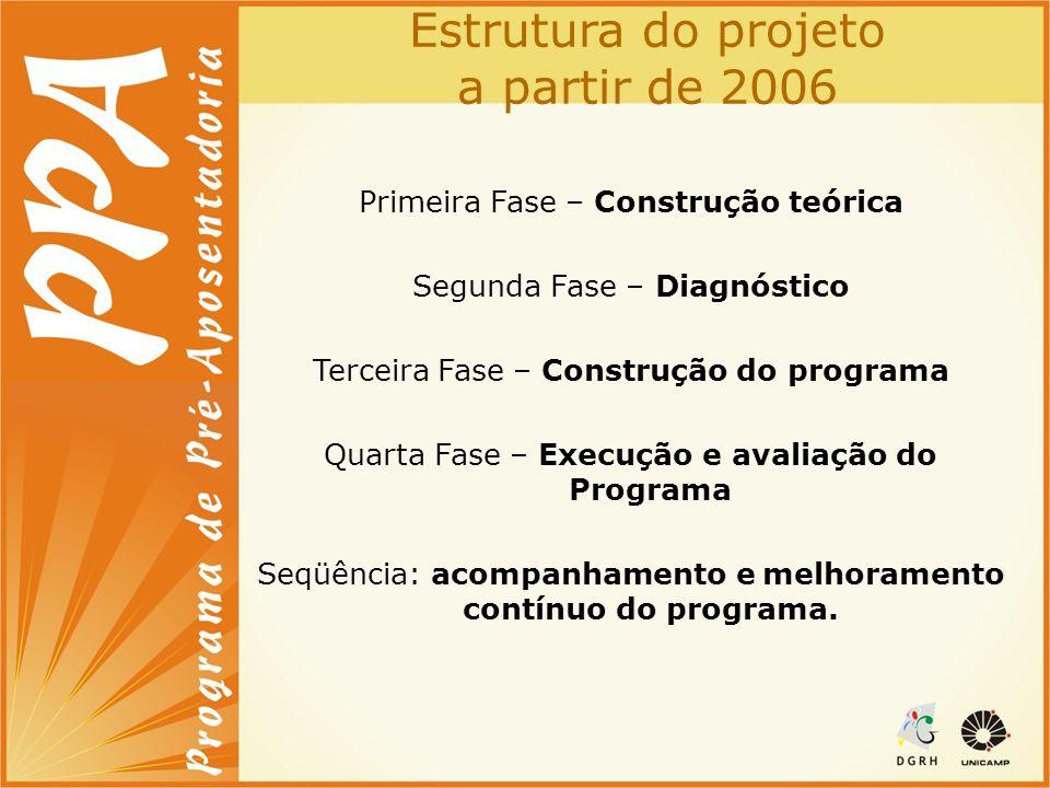 Estrutura do projeto a partir de 2006 Primeira Fase – Construção teórica Segunda Fase – Diagnóstico Terceira Fase – Construção do programa Quarta Fase