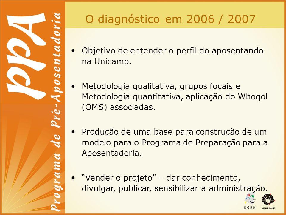 O diagnóstico em 2006 / 2007 Objetivo de entender o perfil do aposentando na Unicamp. Metodologia qualitativa, grupos focais e Metodologia quantitativ