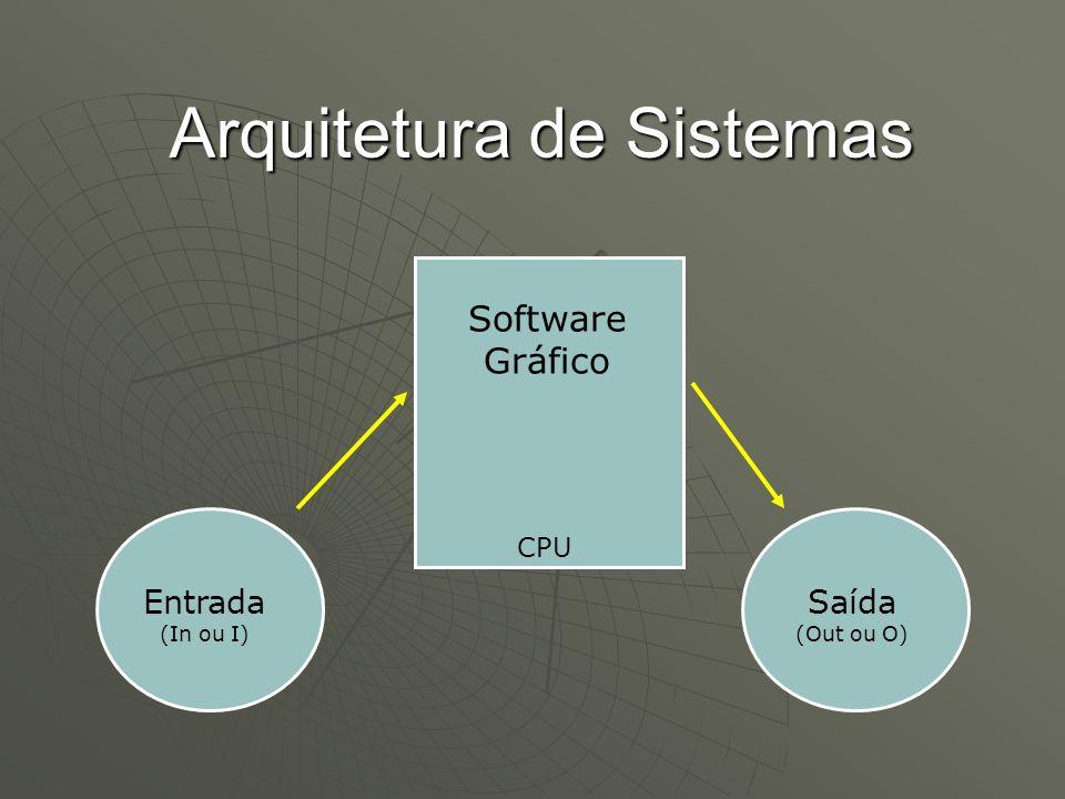 Arquitetura de Sistemas CPU Entrada (In ou I) Saída (Out ou O) Software Gráfico