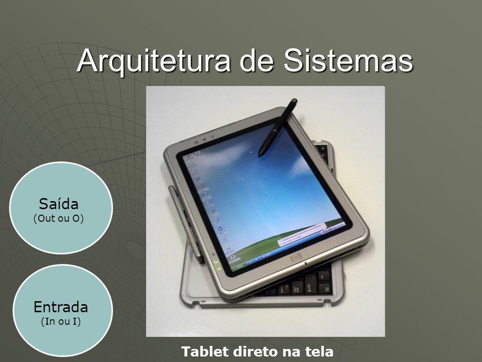 Arquitetura de Sistemas Entrada (In ou I) Tablet direto na tela Saída (Out ou O)