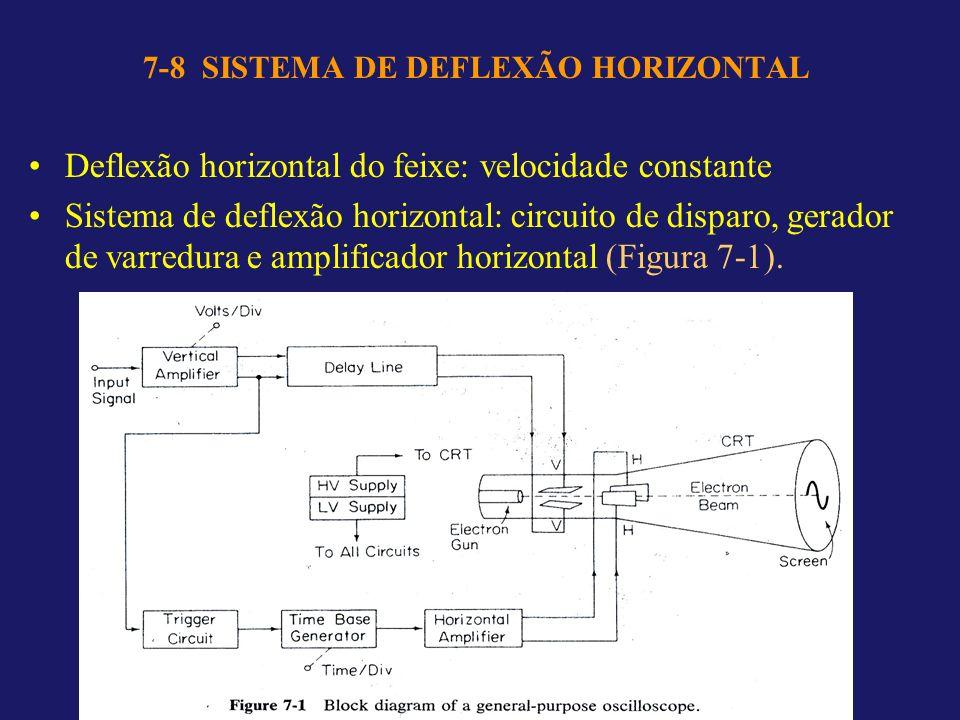 7-8 SISTEMA DE DEFLEXÃO HORIZONTAL Deflexão horizontal do feixe: velocidade constante Sistema de deflexão horizontal: circuito de disparo, gerador de varredura e amplificador horizontal (Figura 7-1).