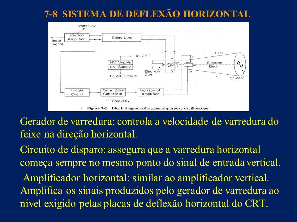 7-8 SISTEMA DE DEFLEXÃO HORIZONTAL Gerador de varredura: controla a velocidade de varredura do feixe na direção horizontal. Circuito de disparo: asseg