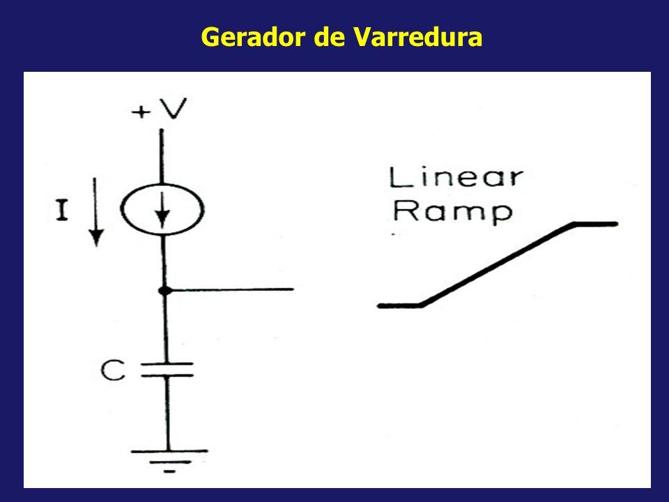 Gerador de Varredura