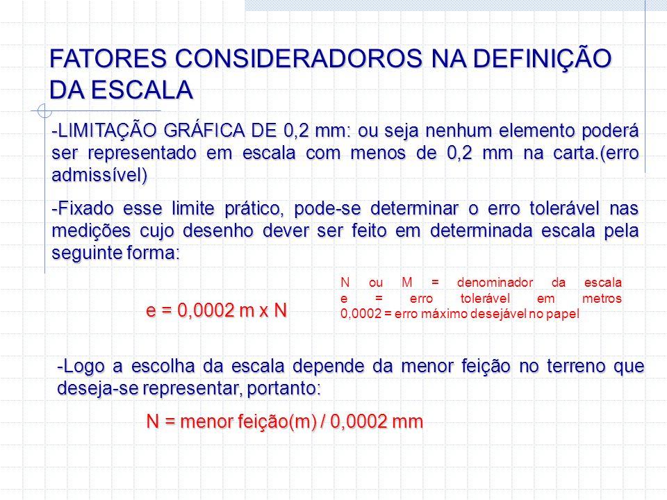 FATORES CONSIDERADOROS NA DEFINIÇÃO DA ESCALA -LIMITAÇÃO GRÁFICA DE 0,2 mm: ou seja nenhum elemento poderá ser representado em escala com menos de 0,2