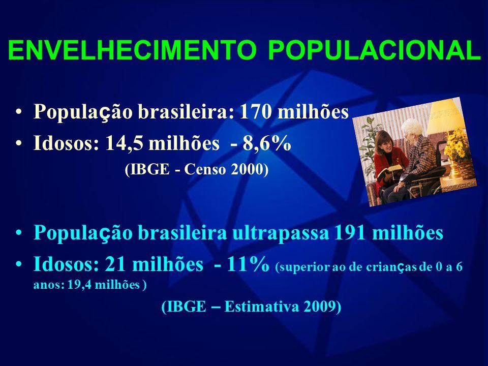 O Brasil não é mais um país de jovens! Realidade brasileira Inversão da pirâmide etária; Envelhecimento humano acelerado; Aumento significativo de pes