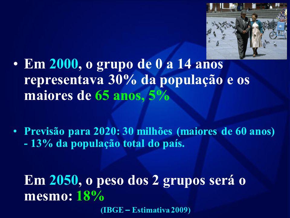 ENVELHECIMENTO POPULACIONAL Popula ç ão brasileira: 170 milhões Idosos: 14,5 milhões - 8,6% (IBGE - Censo 2000) Popula ç ão brasileira ultrapassa 191