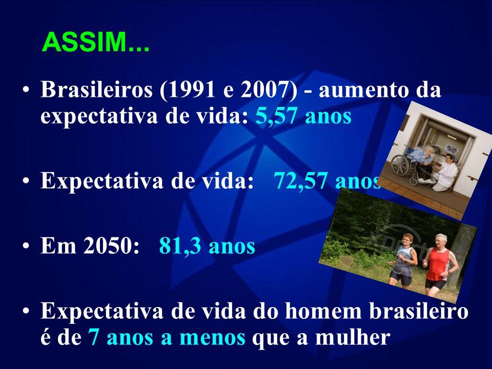 Em 2000, o grupo de 0 a 14 anos representava 30% da população e os maiores de 65 anos, 5% Previsão para 2020: 30 milhões (maiores de 60 anos) - 13% da