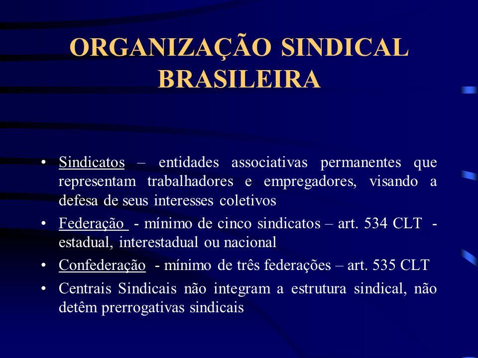 ORGANIZAÇÃO SINDICAL BRASILEIRA Sindicatos – entidades associativas permanentes que representam trabalhadores e empregadores, visando a defesa de seus interesses coletivos Federação - mínimo de cinco sindicatos – art.