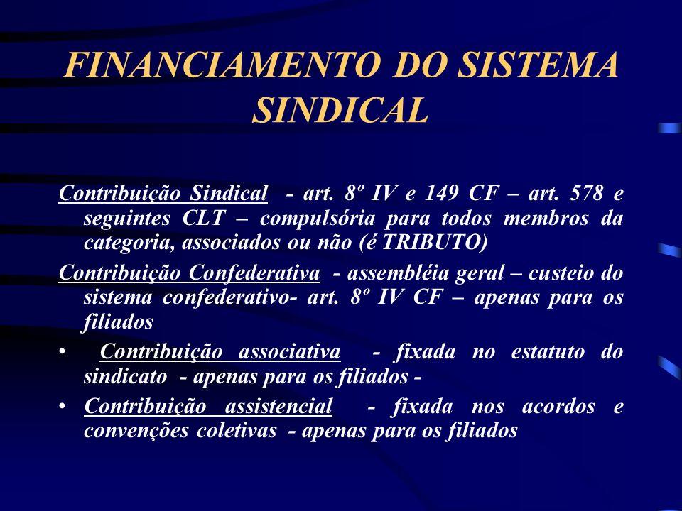 FINANCIAMENTO DO SISTEMA SINDICAL Contribuição Sindical - art.