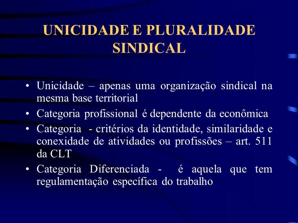 LIBERDADE SINDICAL Liberdade Sindical coletiva (constituição) – art. 8º, inciso I CF – Não há necessidade de autorização, apenas registro no Ministéri