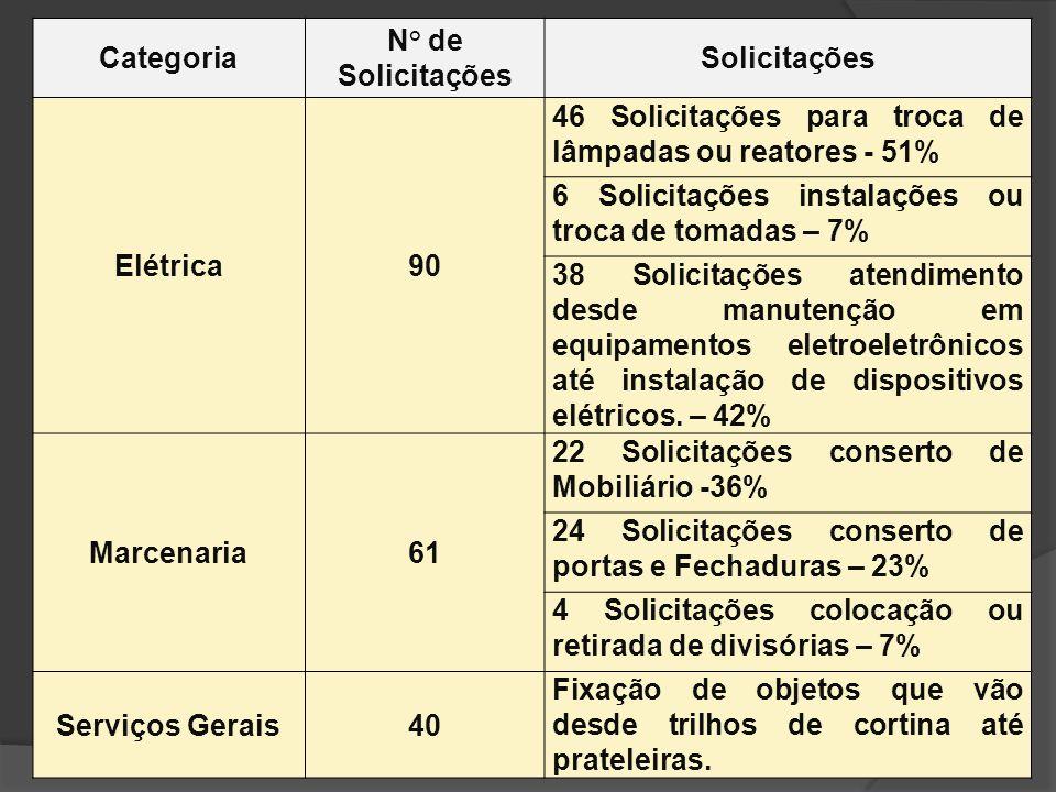 Categoria N° de Solicitações Solicitações Elétrica90 46 Solicitações para troca de lâmpadas ou reatores - 51% 6 Solicitações instalações ou troca de t