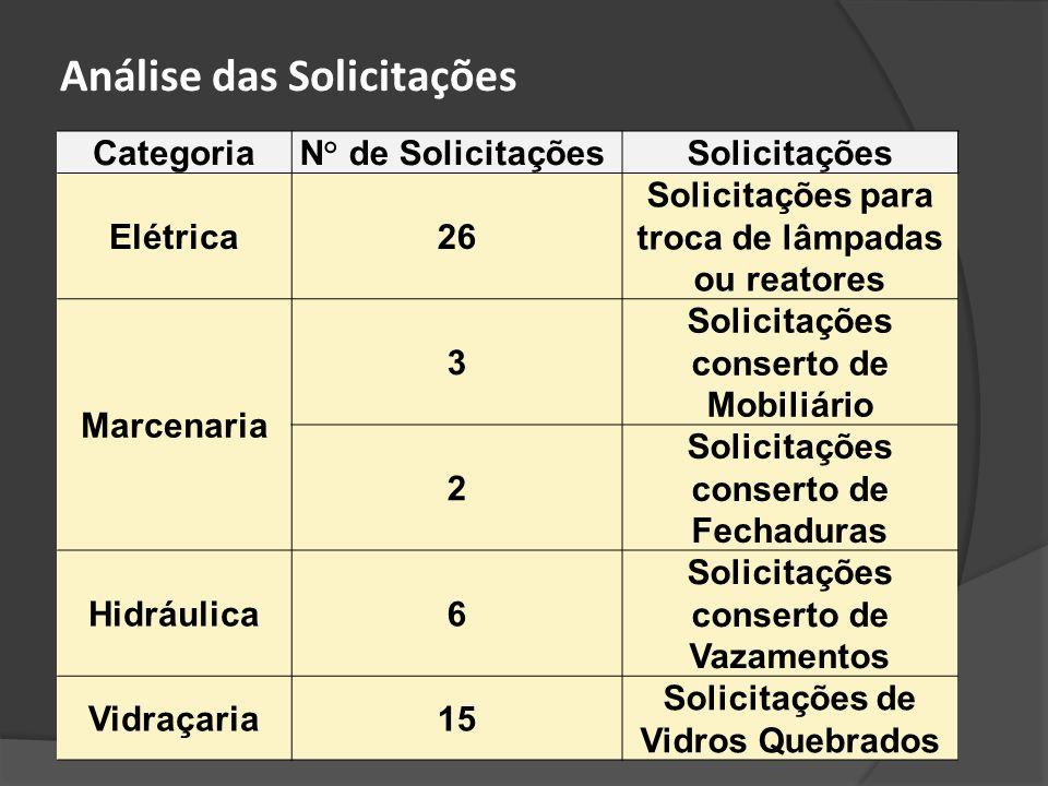 CategoriaN° de SolicitaçõesSolicitações Elétrica26 Solicitações para troca de lâmpadas ou reatores Marcenaria 3 Solicitações conserto de Mobiliário 2